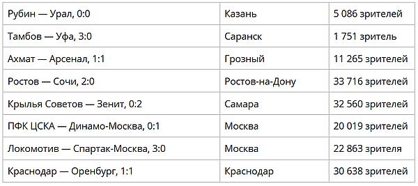 Самара вошла в топ-3 городов РФ по итогам посещаемости игр 14 тура РПЛ в конце октября | CityTraffic
