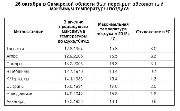Рекордно теплая суббота: в Самарской области в 8 населенных пунктах перекрыт абсолютный максимум температуры воздуха | CityTraffic