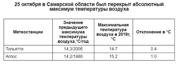 На двух метеостанциях Самарской области были зафиксированы «теплые» рекорды | CityTraffic