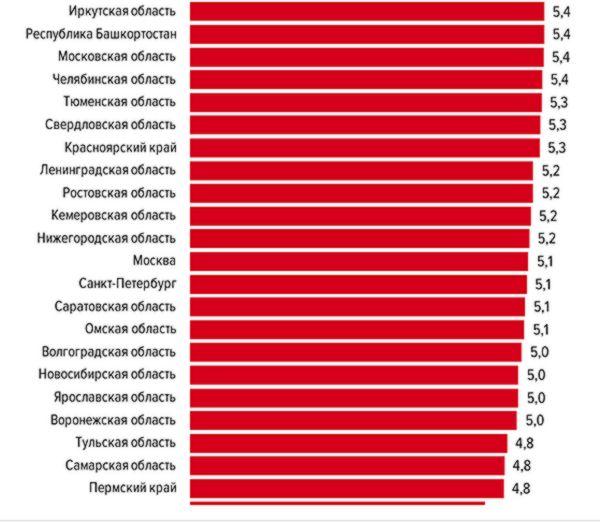 Самарская область оказалась в конце рейтинга регионов, жители которых чувствуют себя счастливыми | CityTraffic
