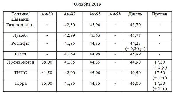 АЗС в Тольятти «заморозили» цены на топливо | CityTraffic