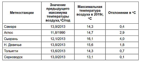 В Самарской области побит очередной погодный рекорд | CityTraffic