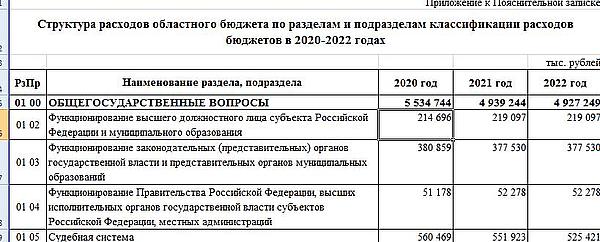 Содержание губернатора Самарской области обойдется в 2020 году в 214,6 млн рублей | CityTraffic