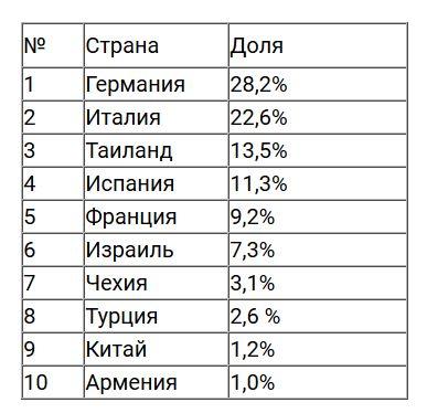 Стало известно, в каких странах россияне любят встречать Новый год | CityTraffic