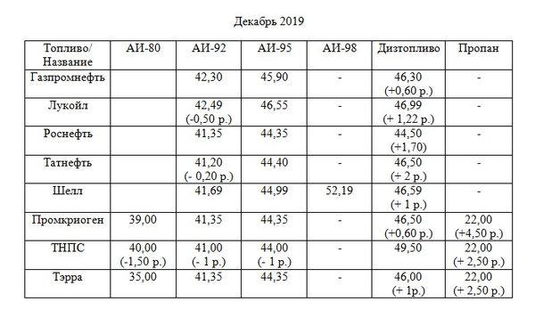 Заправки Тольятти резко повысили цены на ГСМ   CityTraffic