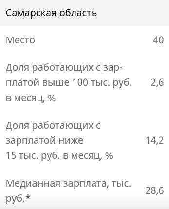 Самарская область занимает 40 место в стране по уровню зарплат | CityTraffic