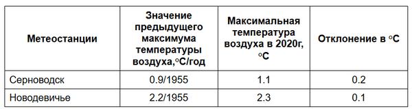 Самарская область бьет рекорды по теплу зимой | CityTraffic
