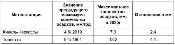 В Самарской области побиты рекорды по осадкам и теплу   CityTraffic