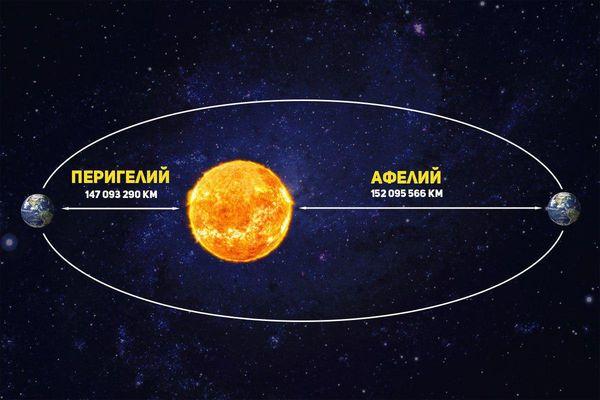 Самое большое Солнце в 2020 году земляне увидят 5 января | CityTraffic