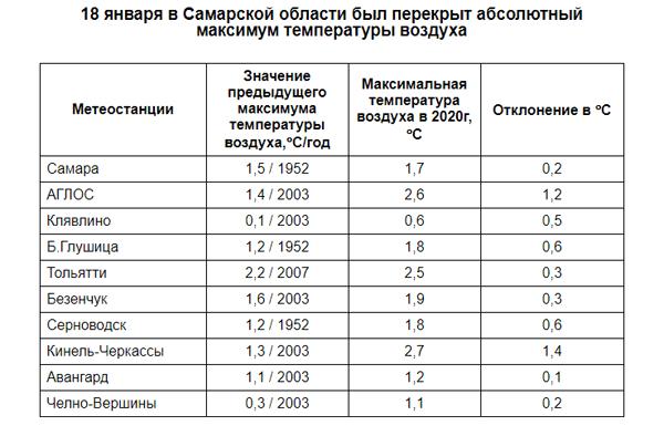 Самарской области на 10 метеостанциях были зафиксированы температурные рекорды | CityTraffic