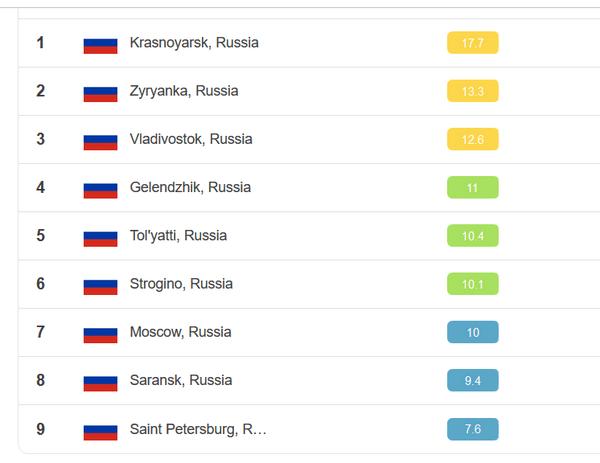 Тольятти вошел в топ-5 городов РФ с самым грязным воздухом   CityTraffic