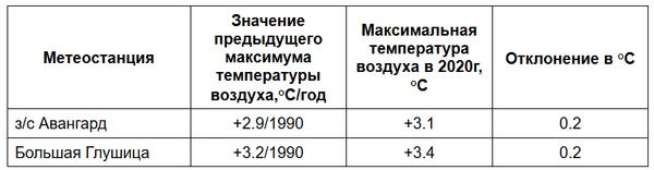 В Самарской области побит рекорд по теплу 30-летней давности | CityTraffic
