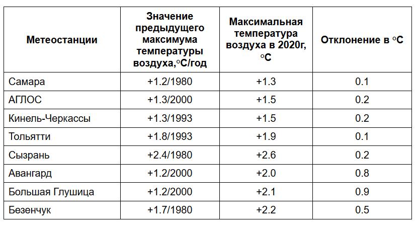 Новый температурный рекорд побит в Самарской области | CityTraffic