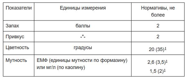 Цветность воды в Самаре, Тольятти и Жигулевске выше на 20-30 градусов, чем обычно   CityTraffic