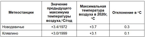 """В Самарской области побит """"жаркий"""" рекорд 48-летней давности   CityTraffic"""