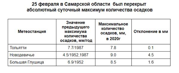 В Самарской области побит рекорд по осадкам 68-летней давности   CityTraffic