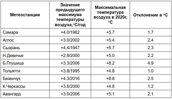 В Самарской области на 5 градусов побит мартовский рекорд по теплу | CityTraffic