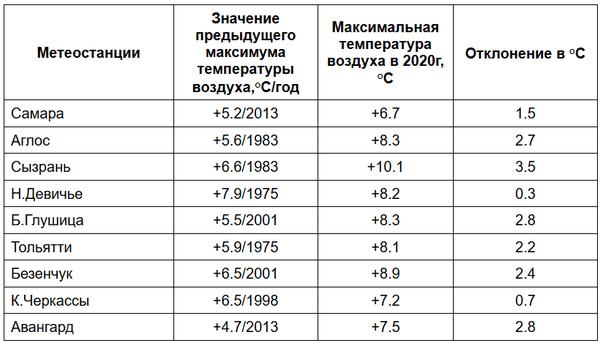Новые 9 температурных рекордов установлены в Самарской области | CityTraffic