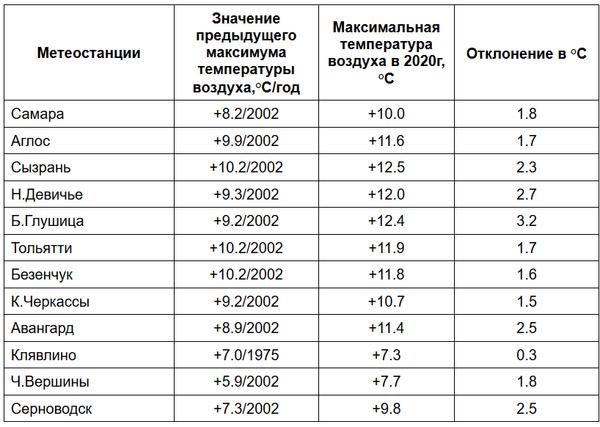 В Самарской области побито 12 новых температурных рекордов | CityTraffic