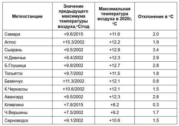Самарская область бьет жаркие рекорды перед арктическим вторжением | CityTraffic