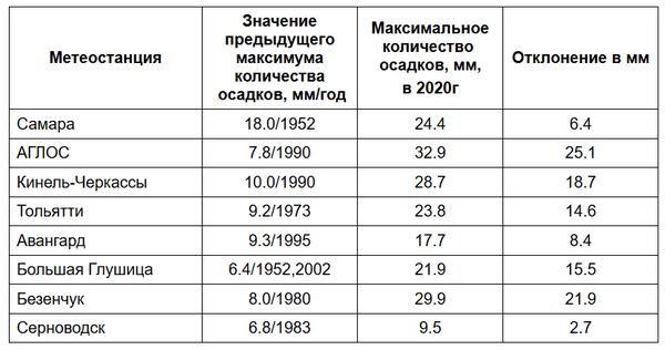 Снегопад побил 8 рекордов в Самарской области | CityTraffic