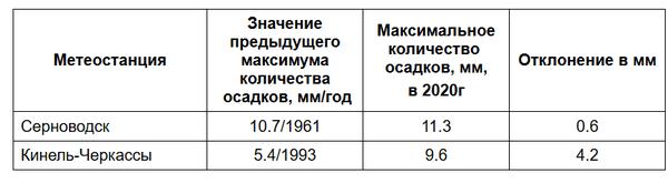 В апреле в Самарской области будет осадков больше нормы | CityTraffic