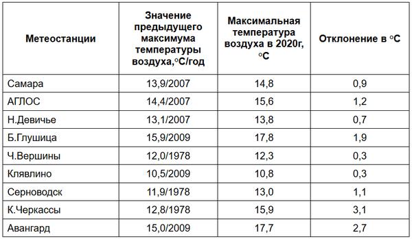 В Самарской области установлен новый жаркий рекорд в 9 населенных пунктах | CityTraffic
