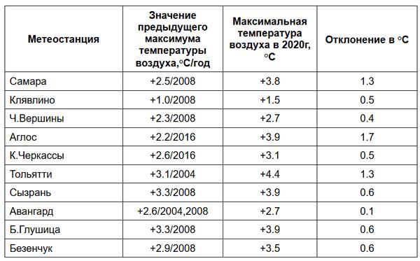 В Самарской области поставлен новый високосный рекорд по февральской жаре | CityTraffic