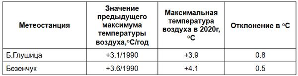 Первый погодный рекорд установлен весной 2020 года в Самарской области   CityTraffic