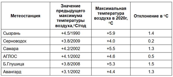 За 2 марта в Самарской области установлено 6 погодных рекордов   CityTraffic