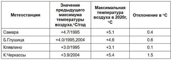 В Самарской области установлены еще 4 рекорда экстремальных температур | CityTraffic