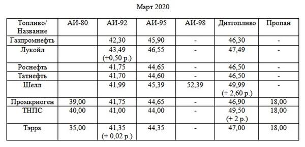 Цены на топливо в Тольятти за месяц почти не изменились | CityTraffic