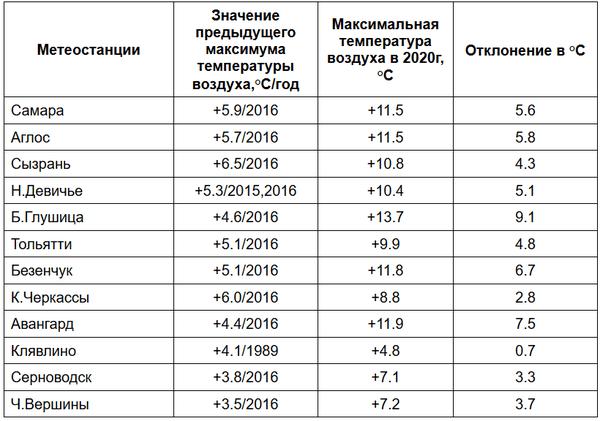 За 12 марта в Самарской области зафиксировано 12 погодных рекордов | CityTraffic
