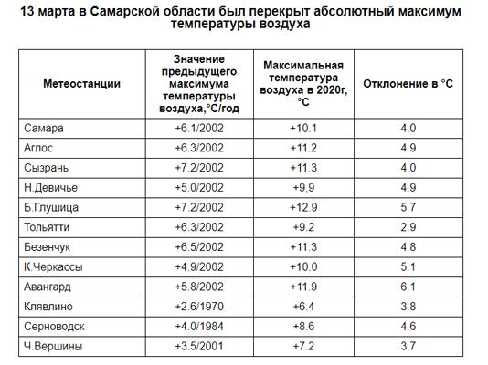 В пятницу, 13-го, в Самарской области синоптики зарегистрировали 12 температурных рекордов | CityTraffic