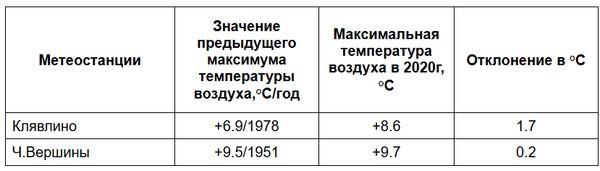 В Самарской области на смену снежным рекордам пришли жаркие | CityTraffic