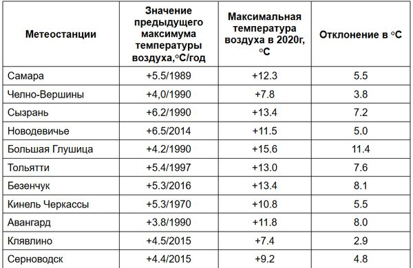 В Самарской области втрое превышен рекорд по экстремальному теплу | CityTraffic