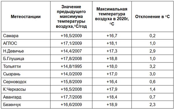 Самарская область проводила март 10 погодными рекордами | CityTraffic