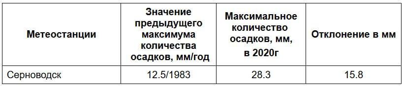 В Самарской области 19 мая пролилось рекордное количество дождя | CityTraffic