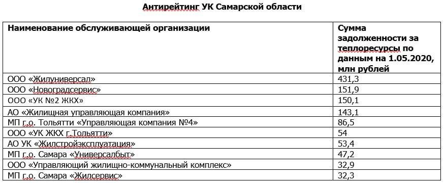 В Самарской области УК задолжали за тепло и горячую воду 1,3 млрд рублей | CityTraffic