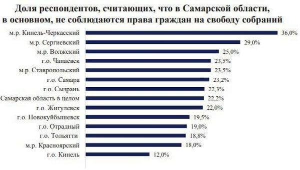 Жители  Самарской области считают, что в 2019 году их право на свободу собраний не соблюдалось | CityTraffic