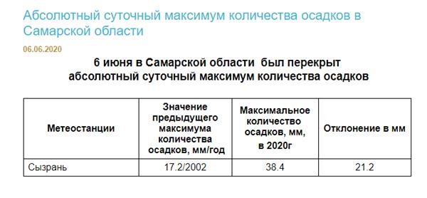 В Сызрани 6 июня был установлен новый суточный рекорд по количеству осадков | CityTraffic