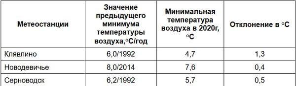 Самарская область продолжает бить холодные рекорды | CityTraffic
