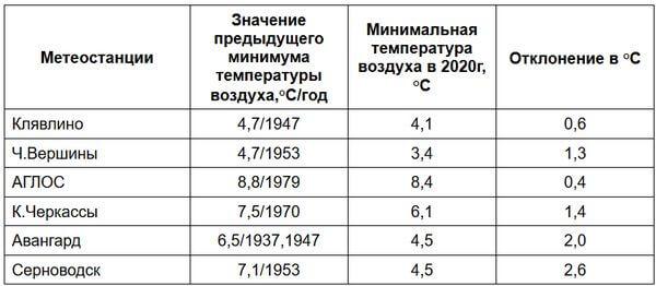 В Самарской области 22 июня побиты 6 холодных рекордов | CityTraffic