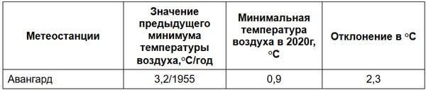 В Самарской области 23 июня зафиксирован рекорд - температура воздуха ниже 1 градуса тепла | CityTraffic