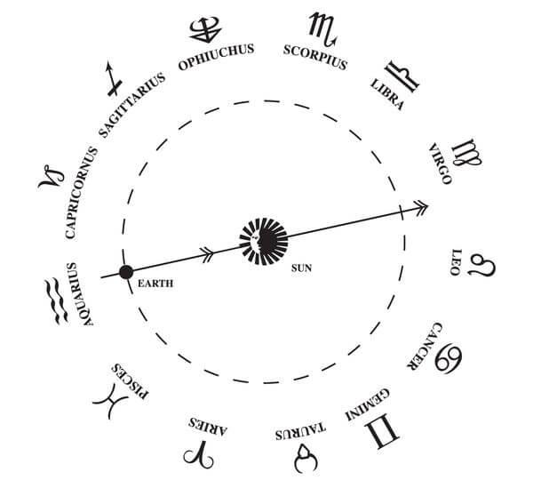 НАСА вновь заявило, что не меняло знаки зодиака | CityTraffic