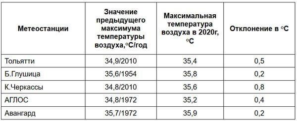 Пять горячих рекордов побито 9 июля в Самарской области | CityTraffic