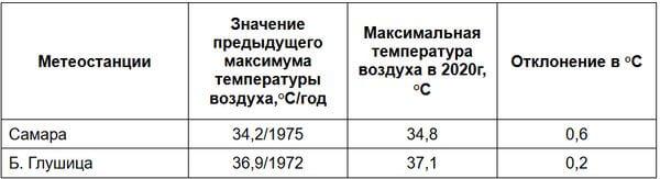 В Самарской области побит рекорд по жаре | CityTraffic