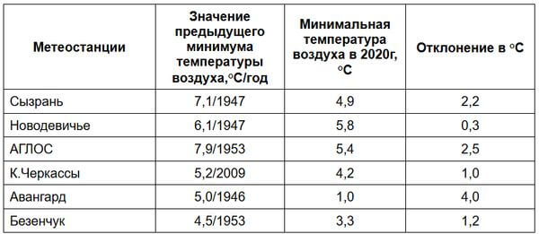 Самарская область перед жарой бьет холодные рекорды | CityTraffic