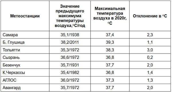 В Самарской области побито 8 жарких рекордов | CityTraffic