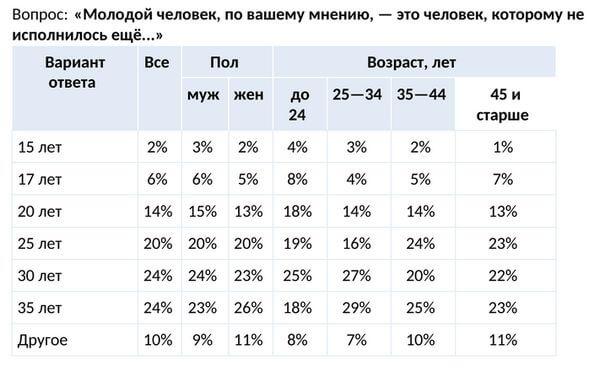 Социологи выяснили у россиян, сколько длится молодость | CityTraffic